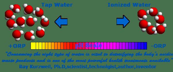 pH waarde kraanwater en ORP-waarde geioniseerd water