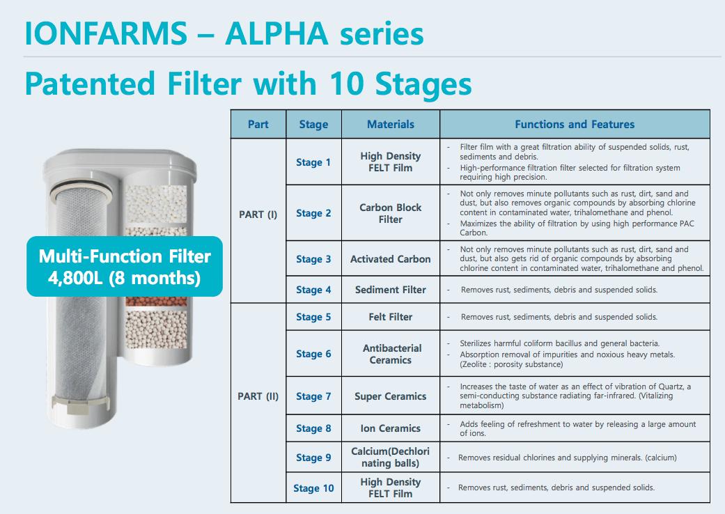 Water Filteren thuis 10 stappen gezond water
